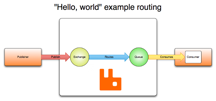 hello-world-example-routing