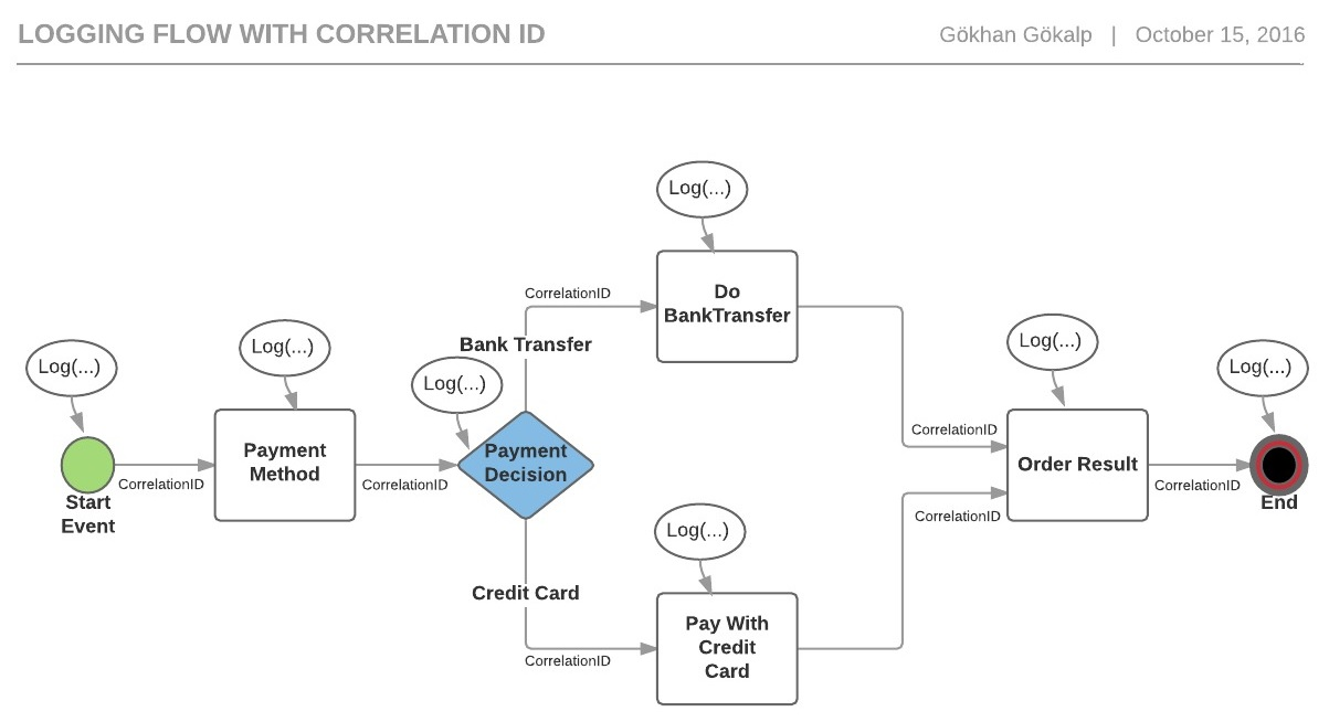 payment-logging-with-correlation-id-flow