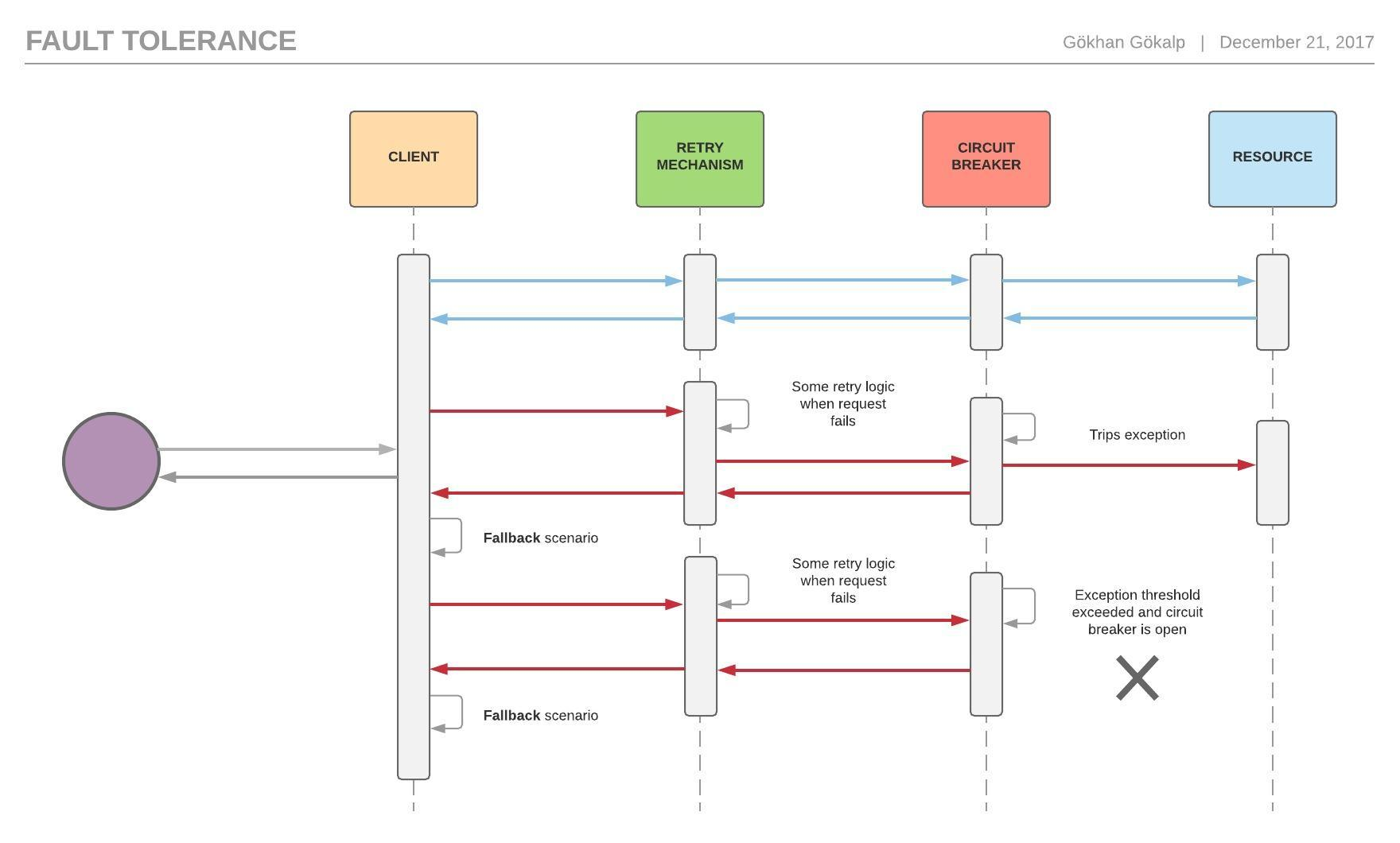 Resiliency Patterns In Microservice Architecture G 246 Khan