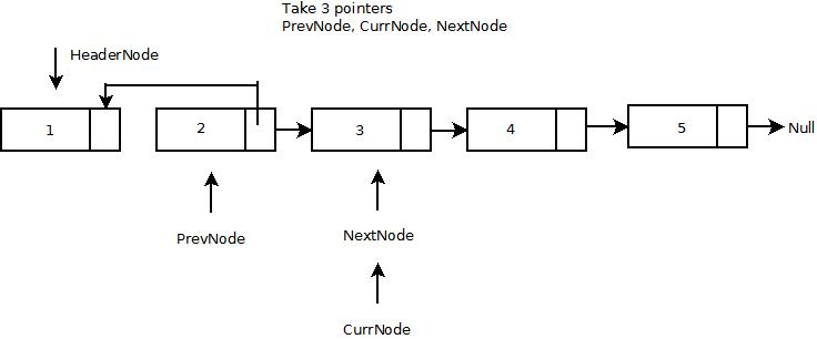 c# singly linked list