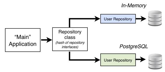 RepositoryDiagram