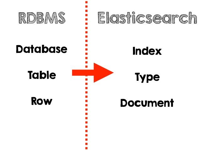 elasticsearch-document-index