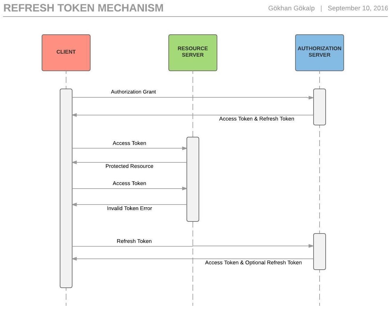 refresh-token-mechanism