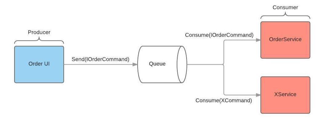 order-mq