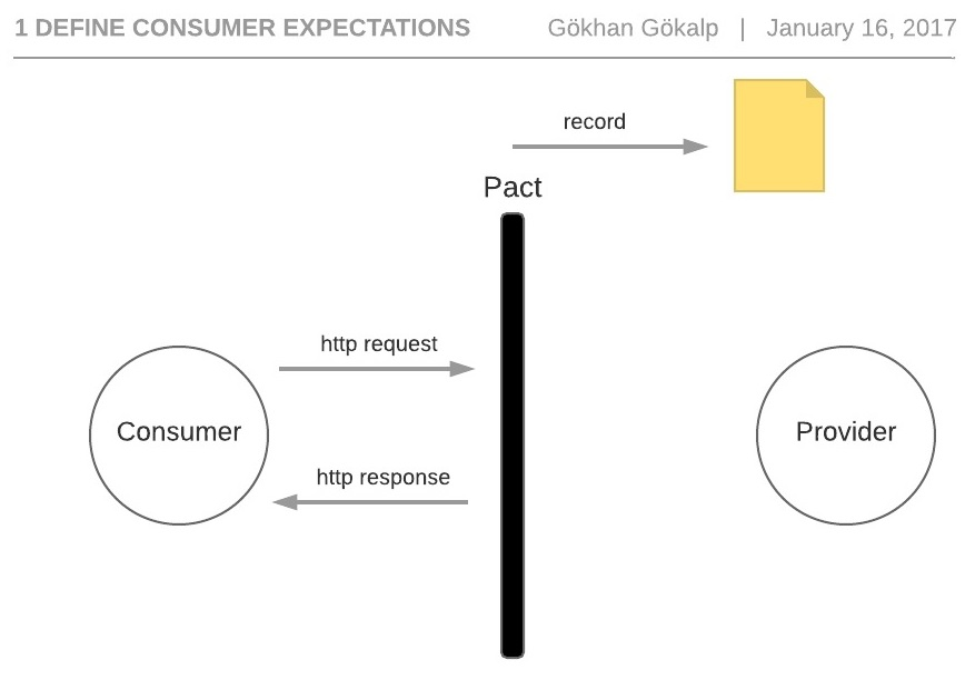 define-consumer-expectations