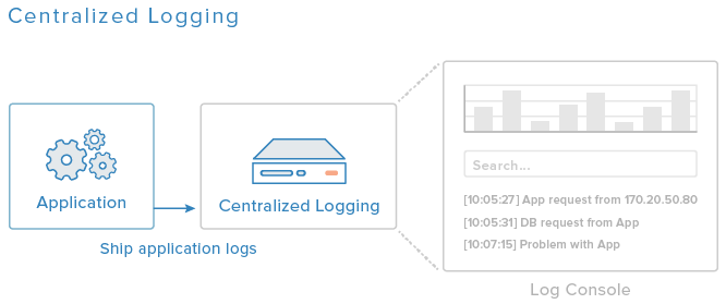 ASP NET Core Series 02: Log Centralization with using NLog