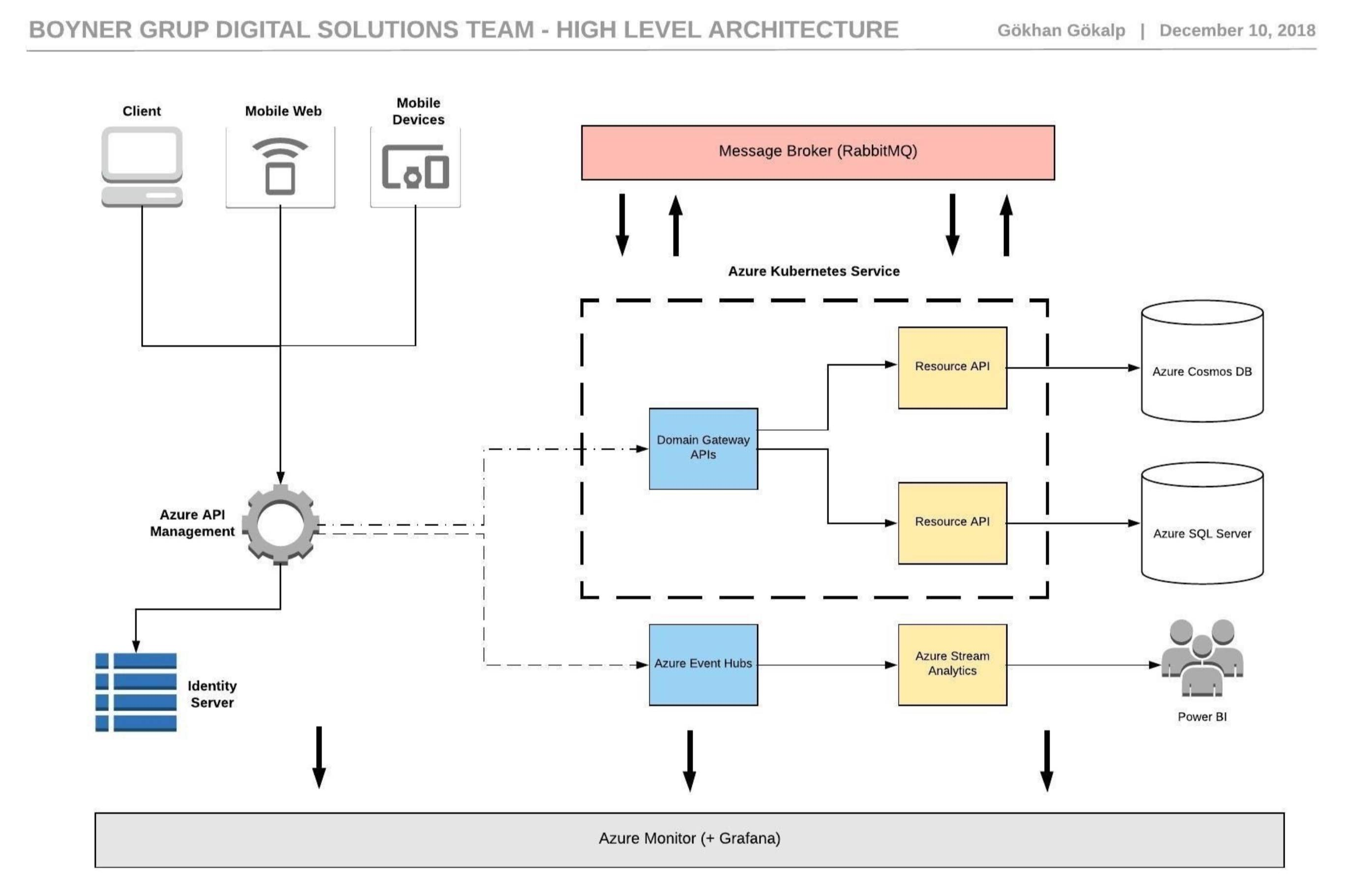 Logging API Requests and Responses to GrayLog over Azure API