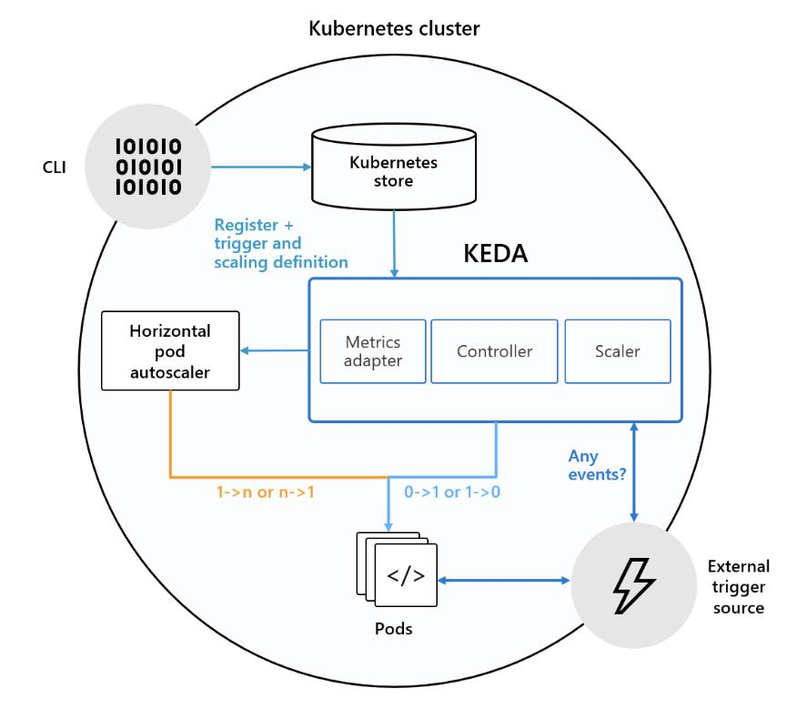 Kubernetes-based Event Driven Autoscaling with KEDA